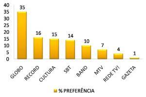 Fotos, Curiosidades, Comunicação, Jornalismo, Marketing, Propaganda, Mídia Interessante 82d7f-grafico-televisc3a3o 35% dos telespectadores preferem assistir a Rede Globo Listas Opinião  35% dos telespectadores preferem assistir a Rede Globo