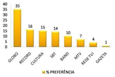 82d7f grafico televisc3a3o - 35% dos telespectadores preferem assistir a Rede Globo