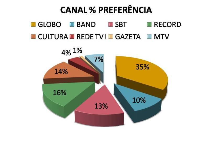 cca63 pesquisa canal predileto publico - 35% dos telespectadores preferem assistir a Rede Globo