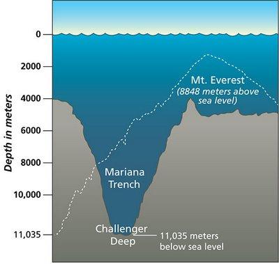 adcce theclallengerdeep - Qual o lugar mais profundo da terra?