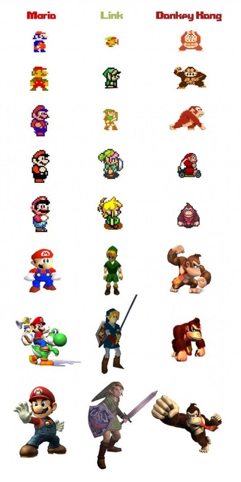 b672e evolu25c325a725c325a3o mario world nitendo - Evolução do Super Mario, Link e Donkey Kong da Nitendo durante anos