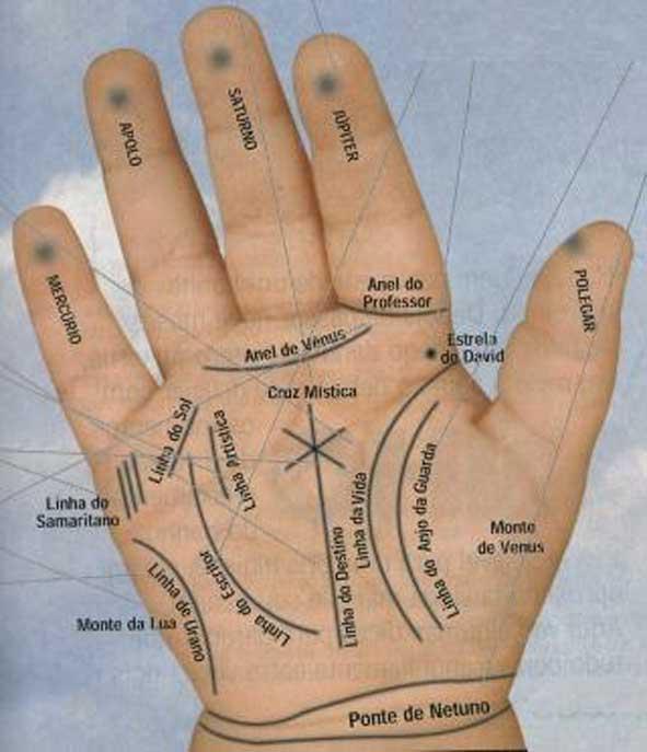 21dbd palmagrande - Como ler as mãos? Dicas e traços marcantes da palma - Quirománcia
